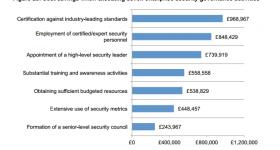 Cost savings 2014