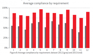 Source: PCI Compliance Report - Verizon 2014