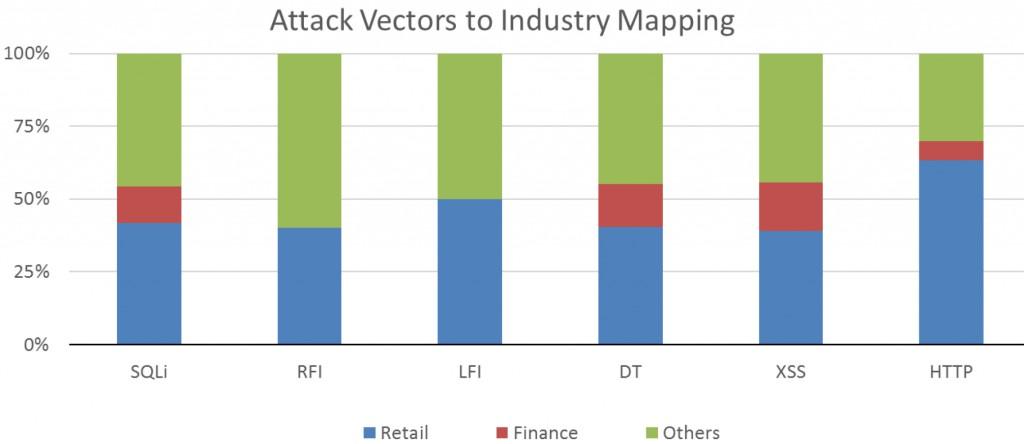 WAAR_attack_vectors