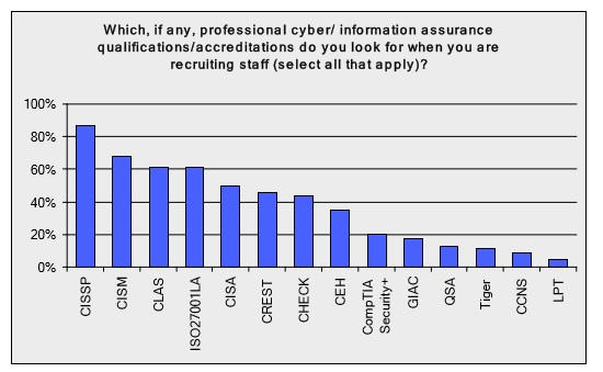 Cyber Security Qualifications