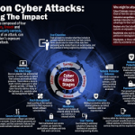 UK Government publishes common cyber attacks report