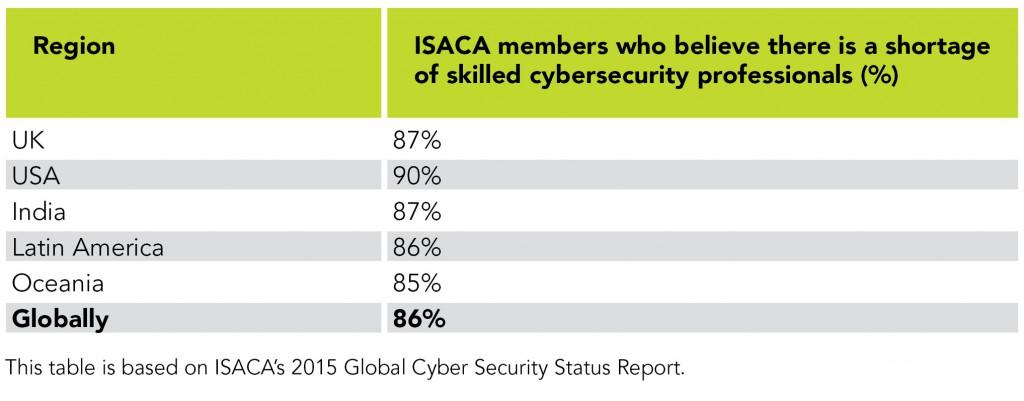ISACA Survey