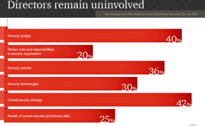 PWC Global State of Information Security 2015 Survey