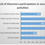 60% of Boards don't participate in cyber security activities.