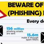 New phishing infographic… don't swallow the bait!