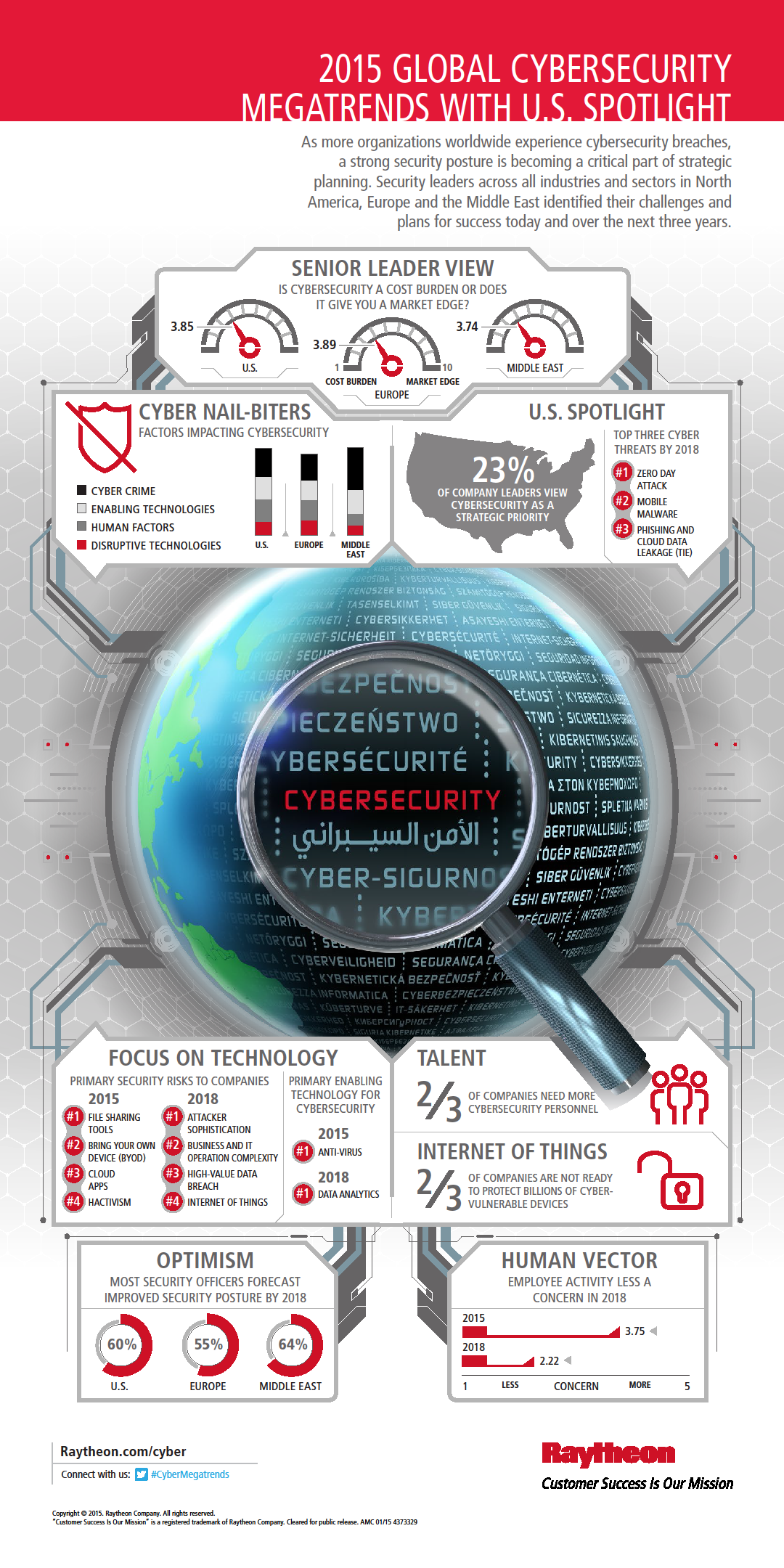 megatrends-cybersecurity