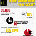 Do you know whether your website is about to be hacked?