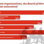 PWC 2015 Survey - Boards uninvolved in security decisions