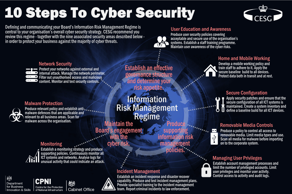 Cyber Security For Small Businesses It Governance Blog