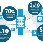 HP report: 100% of smartwatches contain security vulnerabilities