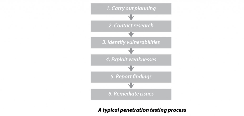 PenTest-Procurement-Buyers-Guide-33