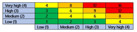 Example of a risk assessment matrix