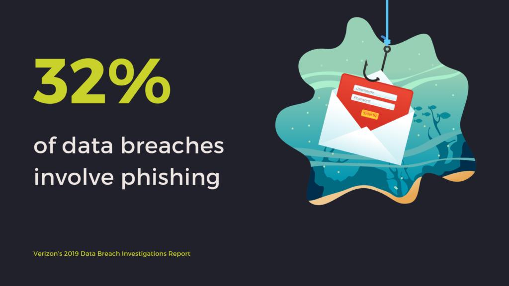 32% of data breaches involved phishing.