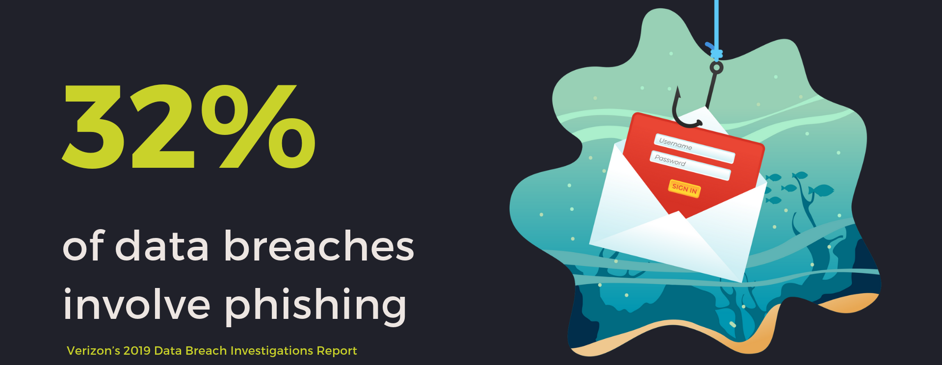 32% breaches involve phishing