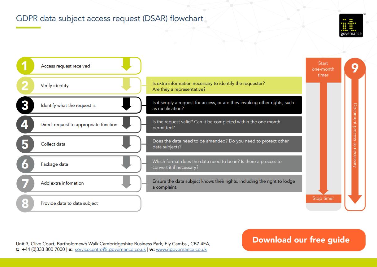 DSAR flowchart infographic