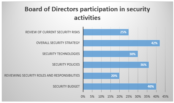 Board involvement with security activities