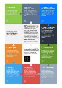 9 modi con cui ISO 27001 ti aiuta a conformarti al RGPD