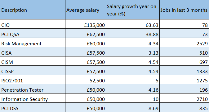 Cyber Security Salaries