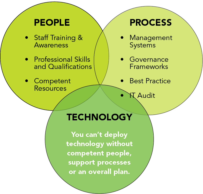 People, Process, Technology Cyber Security Diagram