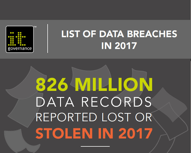 List of data breaches in 2017