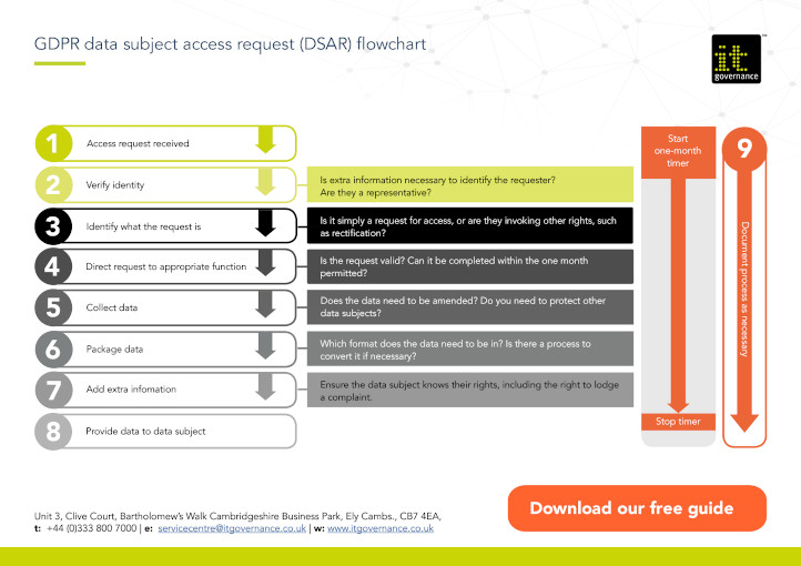 GDPR data subject access request (DSAR) flowchart