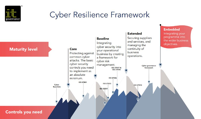 IT Governance cyber resilience framework