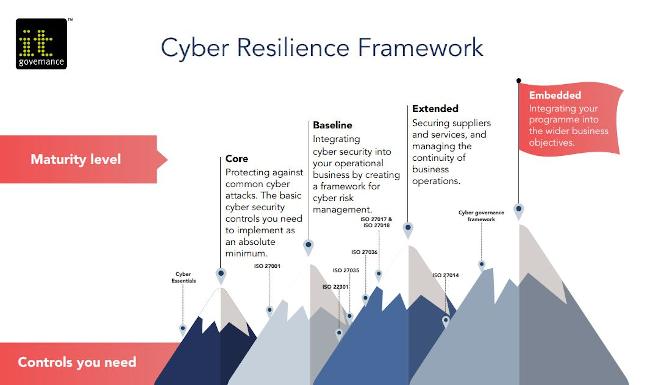 IT Governance cyber resilience framework