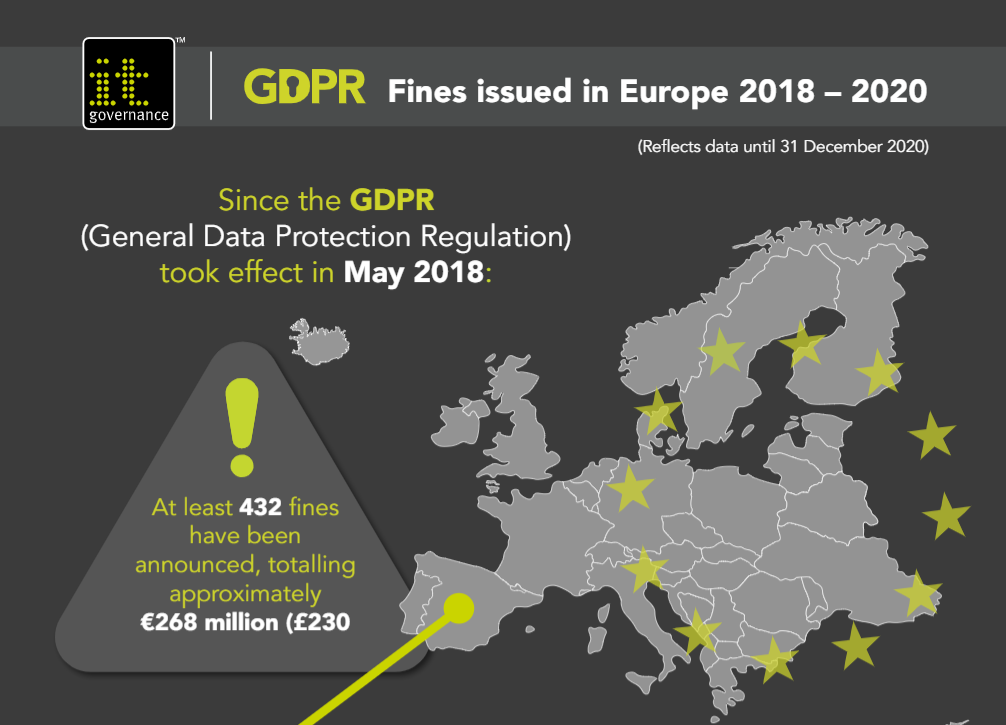 GDPR fines and penalties issued in Europe