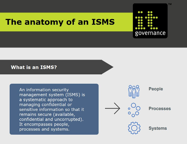The anatomy of an ISMS