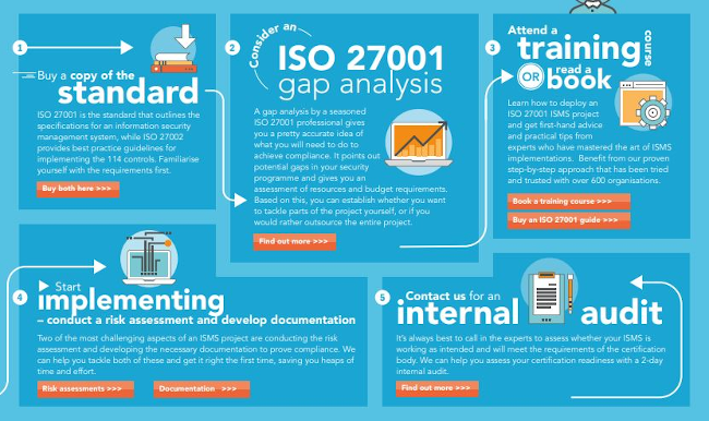 ISO 27001 certification pathway