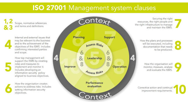 ISO 27001 management system clauses