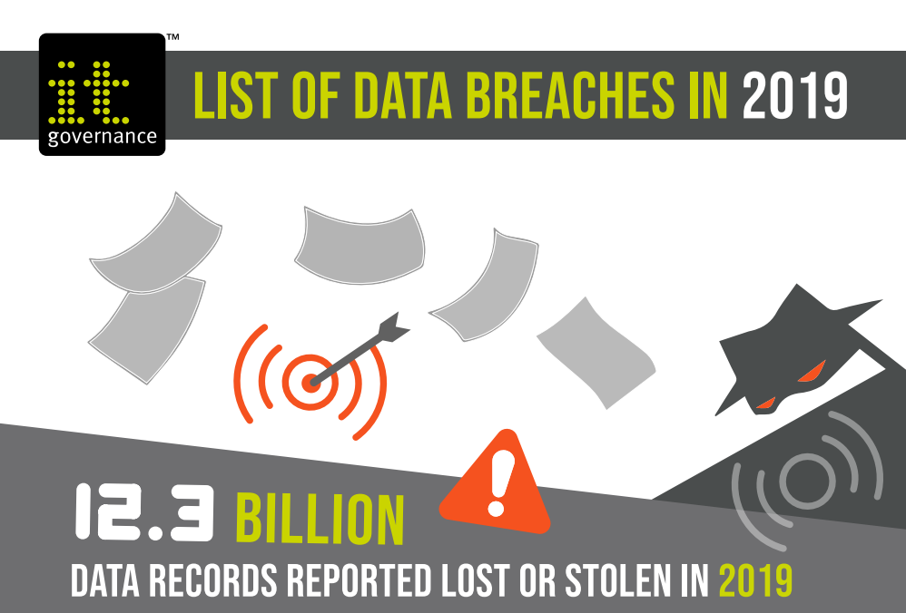 List of data breaches in 2019