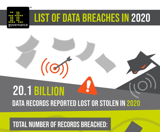 List of data breaches in 2020