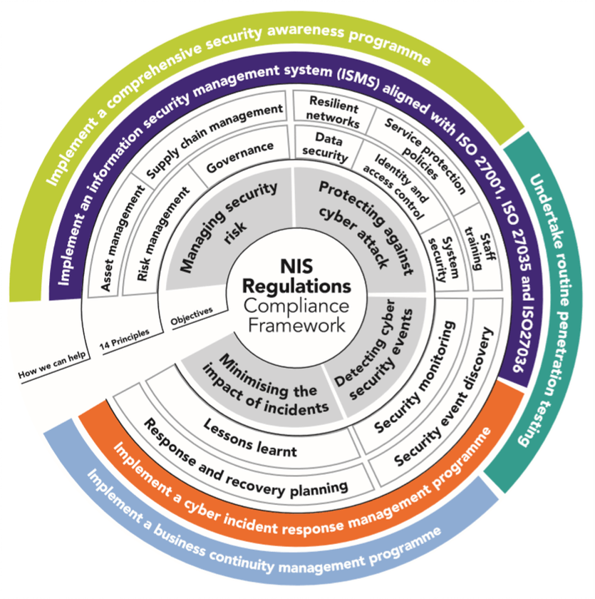 Nis Regulations  Cyber Assessment Framework
