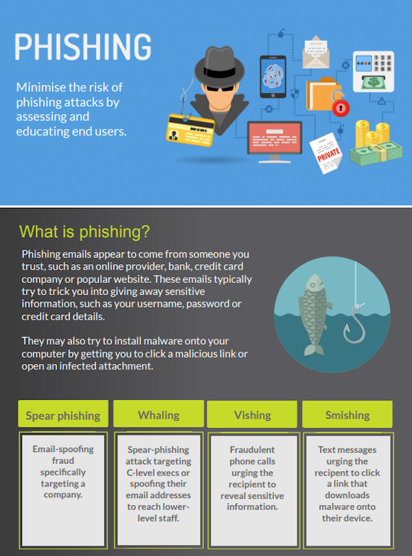 Minimise the risk of phishing attacks by assessing and educating end users